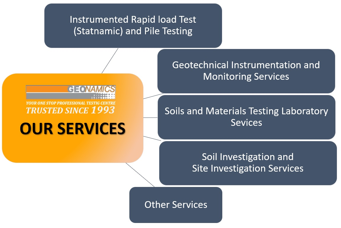 Our Services - Geonamics (S) Pte Ltd
