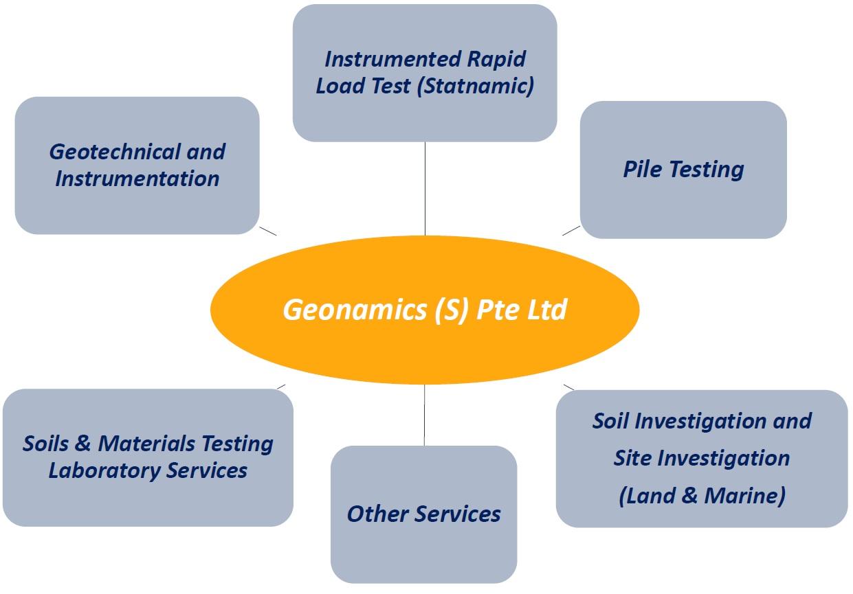 Geonamics Singapore_Soil Testing Company